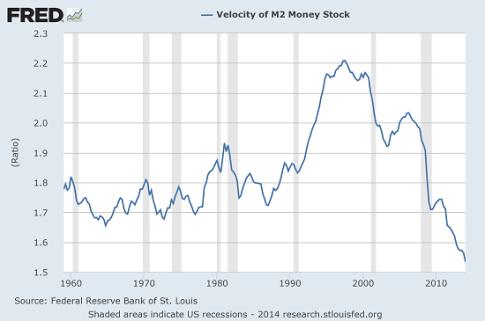 money-velocity7-14