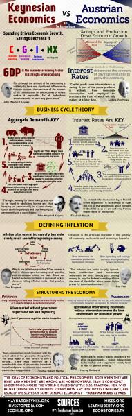 Economics-Infographic