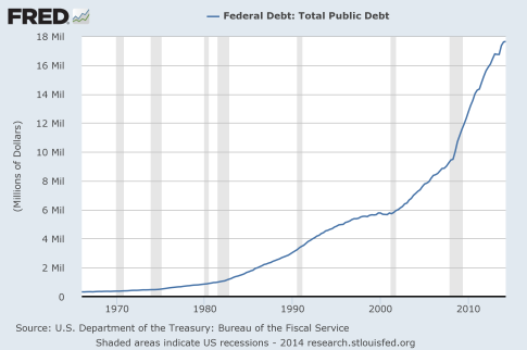 National-Debt-2014