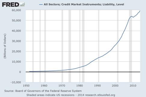 Total-Credit-Market-Debt-2014