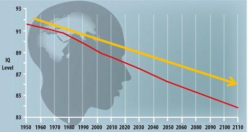 WORLD IQ LEVEL OVER TIME