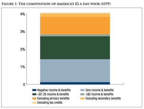 america-poverty