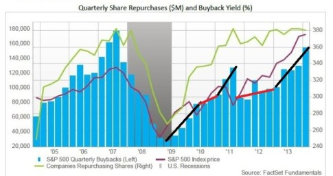 corporate-buybacks-e1411220569369