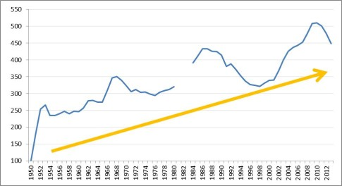 military expenditures over time