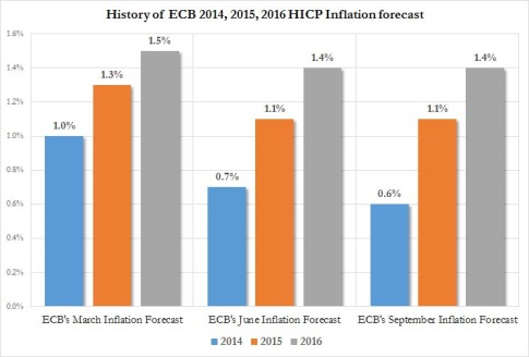 ECB inflation forecast history