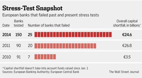 ECB stress wsj