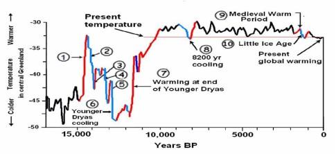 Easterbrook-Natural_global_warming