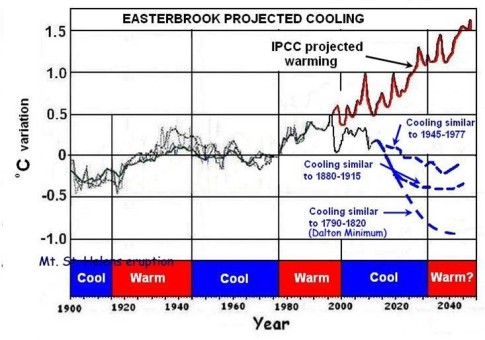 Easterbrook-Projected-Cooling
