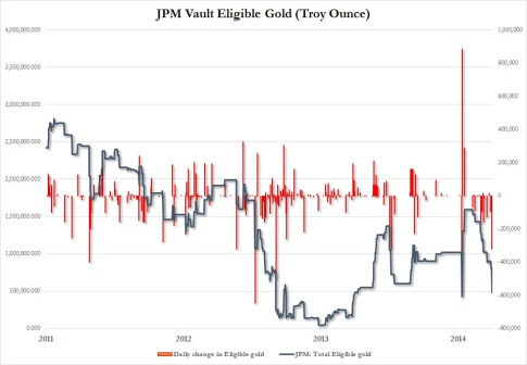 Eligible Gold JPM Oct 2014