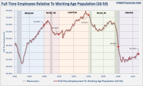 Employment-FullTime-WAP-President-090814
