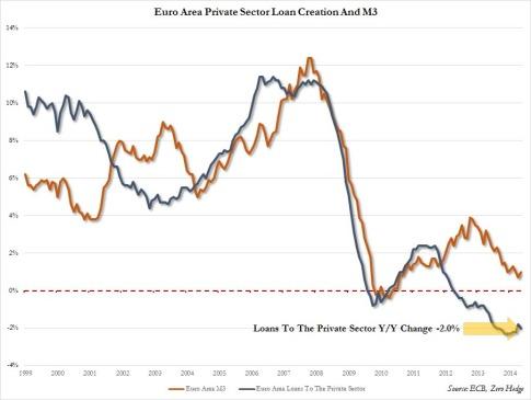 Euro Area Loan Creation May