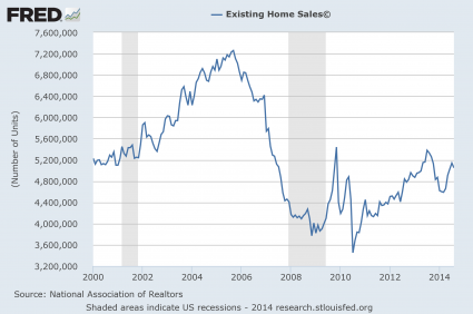 Existing-Home-Sales-2014-425x282