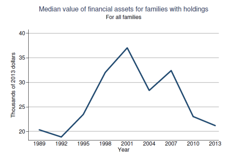 Fed-Survey-2013-Assets-091014