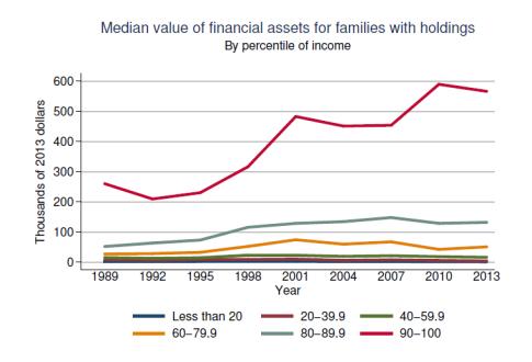 Fed-Survey-2013-AssetsbyPercentile-091014-1