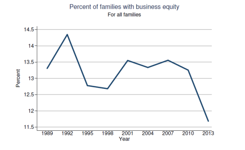 Fed-Survey-2013-BusinessEquityOwnership-091014