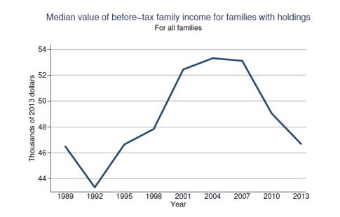 Fed-Survey-2013-MedianIncomes-091014
