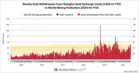 Gold-China