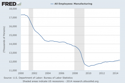 Manufacturing-Employees-2014-425x282