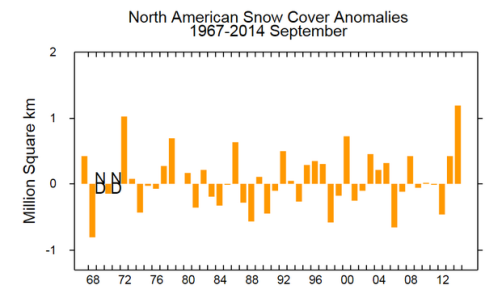 North-American-Snow-Cover-Sep2014