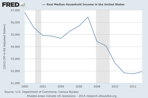 Real-Median-Household-Income-2014