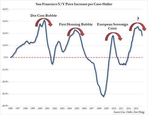 San Fran housing market