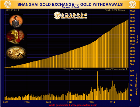 Shanghai-gold-exchange-gold-withdrawals