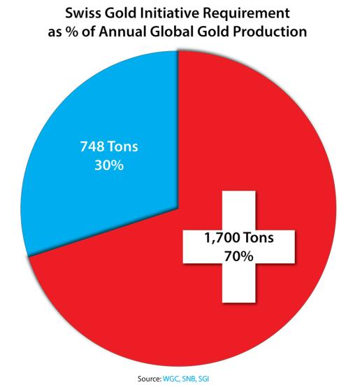 Swiss Gold Initiative