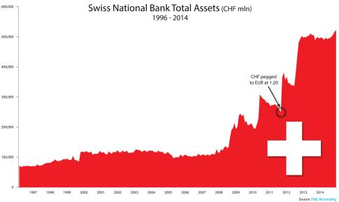 Swiss National Bank Assets