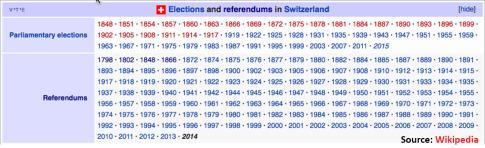 Swiss Votes_fmt