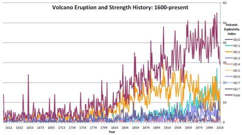 Volcano-eruption-history-1600-to-present