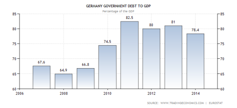 germany-government-debt-to-gdp