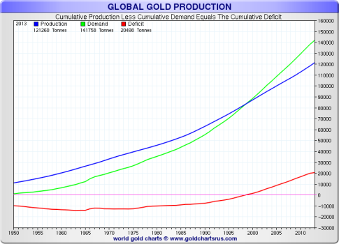 global-gold-production