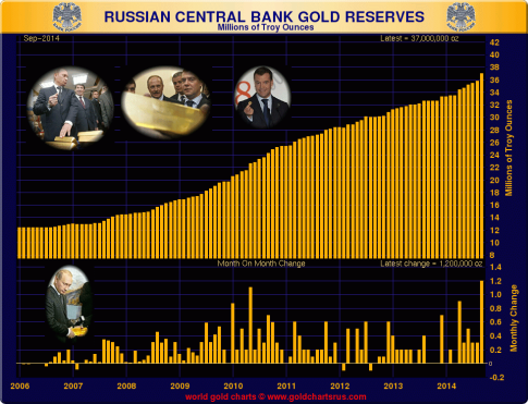russia-central-bank-gold-reserves