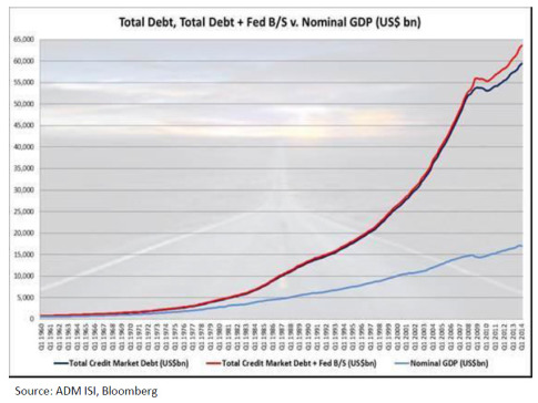 total debt and gdp