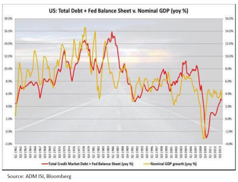 total debt change