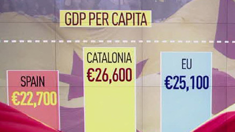 Catalonia-GDP
