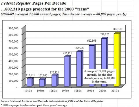 Federal Register Pages per decade