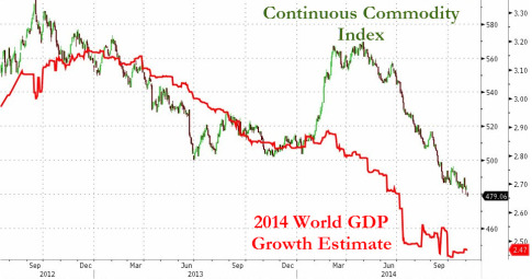 Global Commodity Prices Are Collapsing At The Fastest Pace Since Lehman1