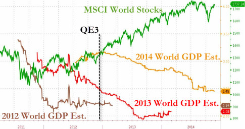 QE3-Stocks-World-GDP