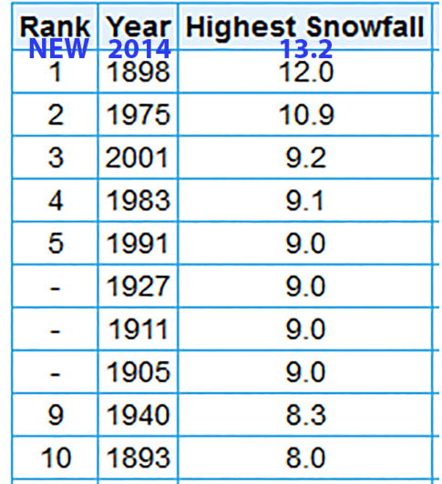 Top 11 heaviest 24-hour November snowstorms in St. Cloud, MN since the 1890s, including new record set on Nov. 10, 2014