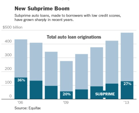 Auto Loan Bubble Bursting