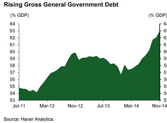 BZ debt to gdp