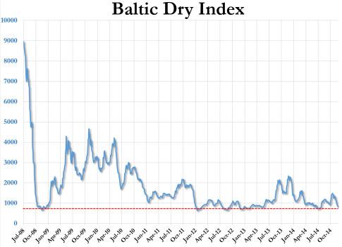 Baltic-Dry-Index-1