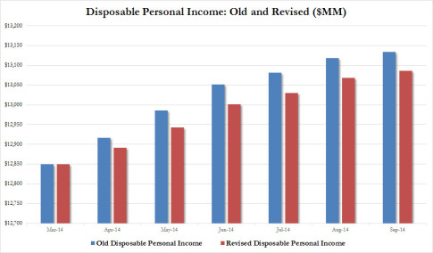 Disposable Persona Income old vs revised