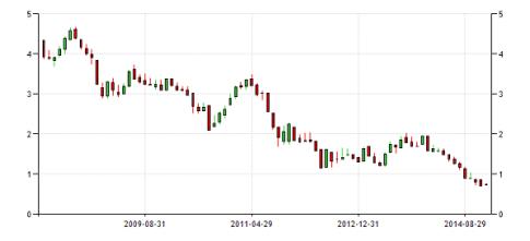 Germany-10Y-Bond-yield