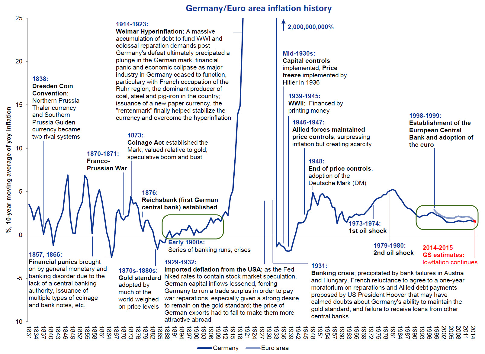 Germany - Euro area Inflation History