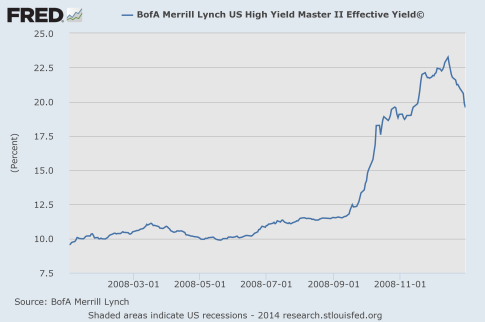 High-Yield-Debt-2008