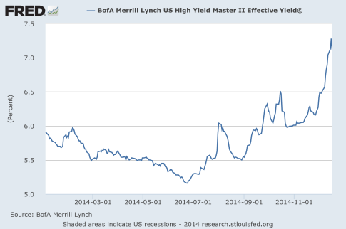 High-Yield-Debt-2014