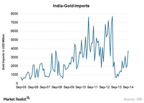 India Gold Imports