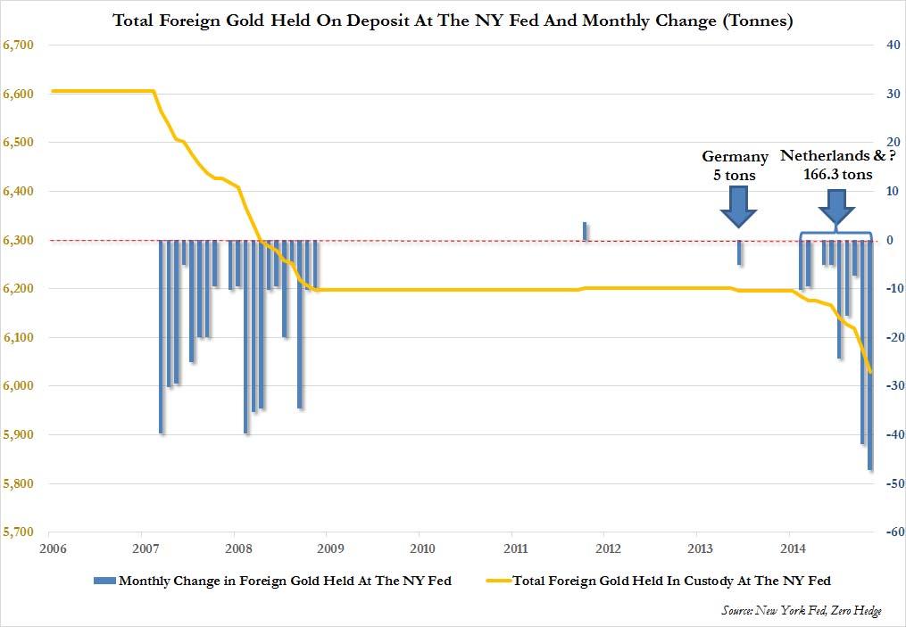 Ny Fed gold November